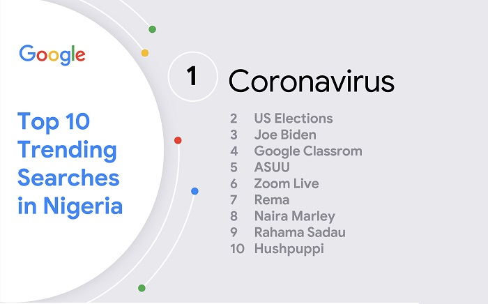 Top Trending Searches In Nigeria 2020