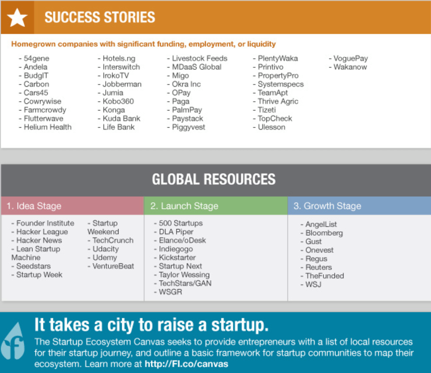 Founder Institute releases Lagos Ecosystem Canvas v2 (See Infographics)