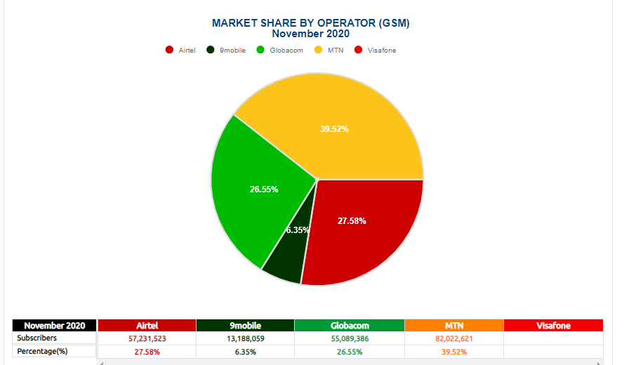 Subscriber base by operators