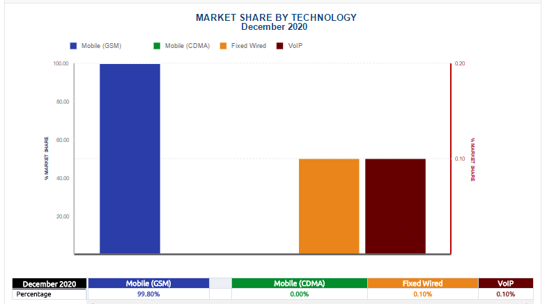 Market Share by Technology