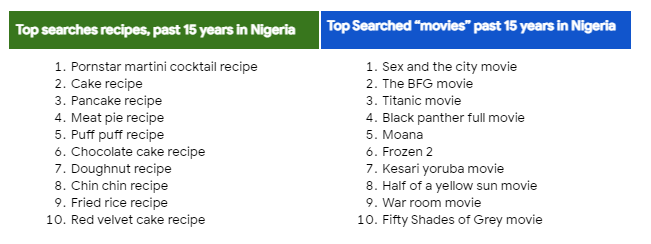Searches by Nigerians