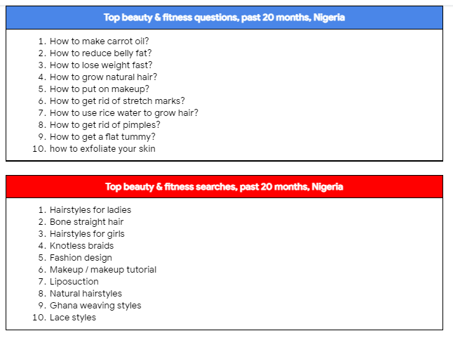Top Beauty and fitness questions on Google